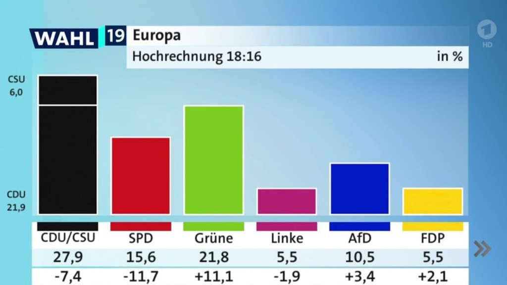 Europawahl 2021 Hochrechnung Deutschland