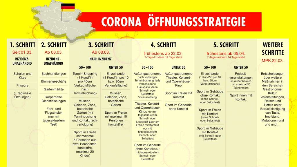 Corona Rlp Lockerungen