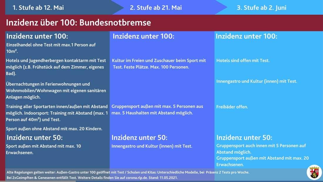 """Der dreistufige """"Perspektivplan Rheinland-Pfalz"""" zu Lockerungen und Öffnungen"""